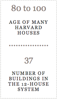 Number of Buildings in the 12-House system